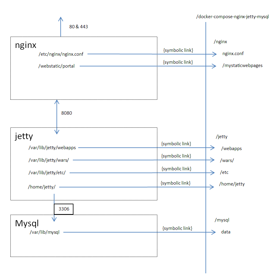 Deploy nginx-jetty-mysql with docker compose | Christos Tranoris